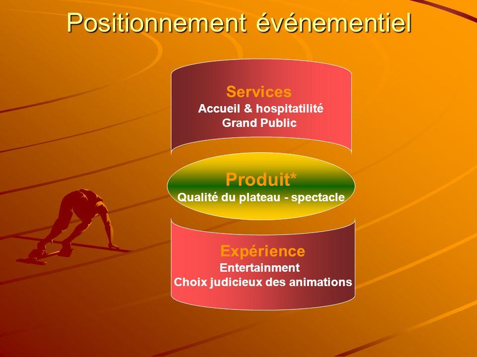 Positionnement événementiel Produit* Qualité du plateau - spectacle Services Accueil & hospitatilité Grand Public Expérience Entertainment Choix judic