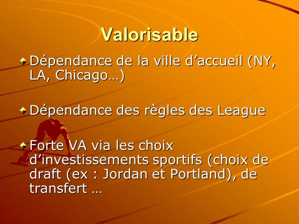 Valorisable Dépendance de la ville daccueil (NY, LA, Chicago…) Dépendance des règles des League Forte VA via les choix dinvestissements sportifs (choi