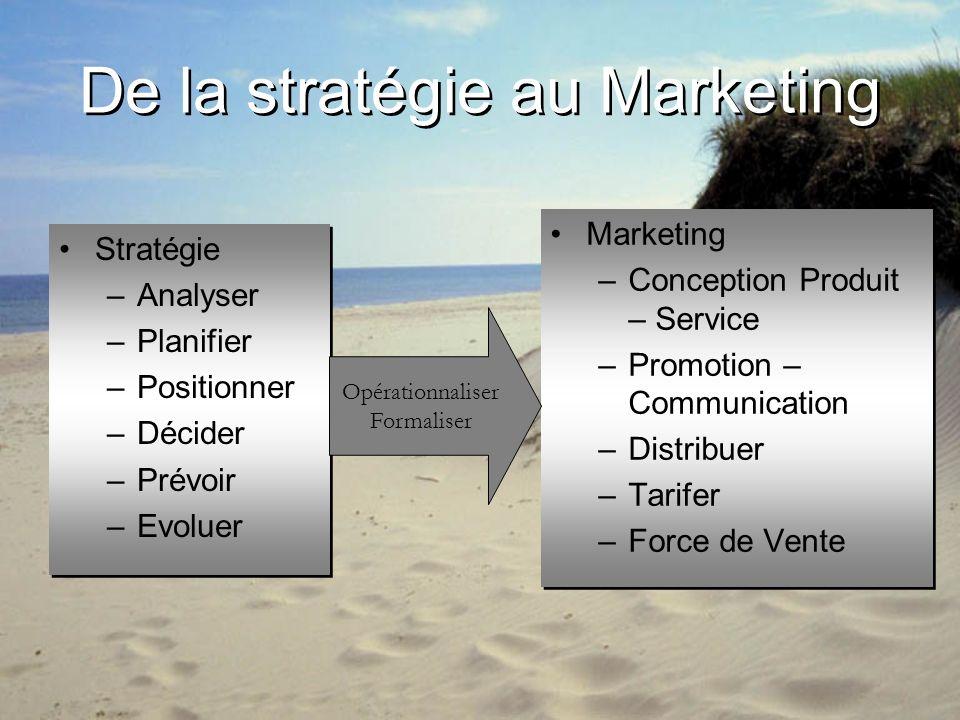 De la stratégie au Marketing Stratégie –Analyser –Planifier –Positionner –Décider –Prévoir –Evoluer Stratégie –Analyser –Planifier –Positionner –Décid