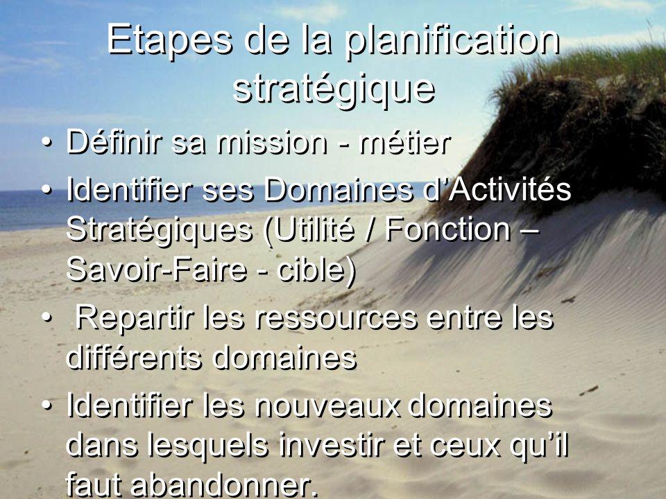 Etapes de la planification stratégique Définir sa mission - métier Identifier ses Domaines dActivités Stratégiques (Utilité / Fonction – Savoir-Faire