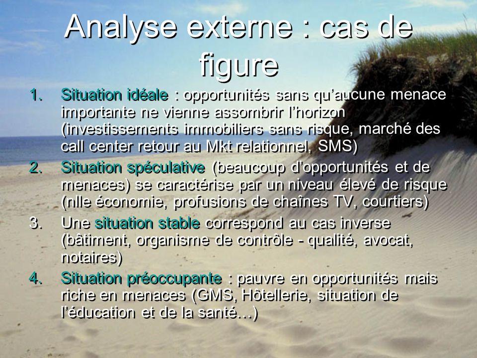 Analyse externe : cas de figure 1.Situation idéale : opportunités sans quaucune menace importante ne vienne assombrir lhorizon (investissements immobi