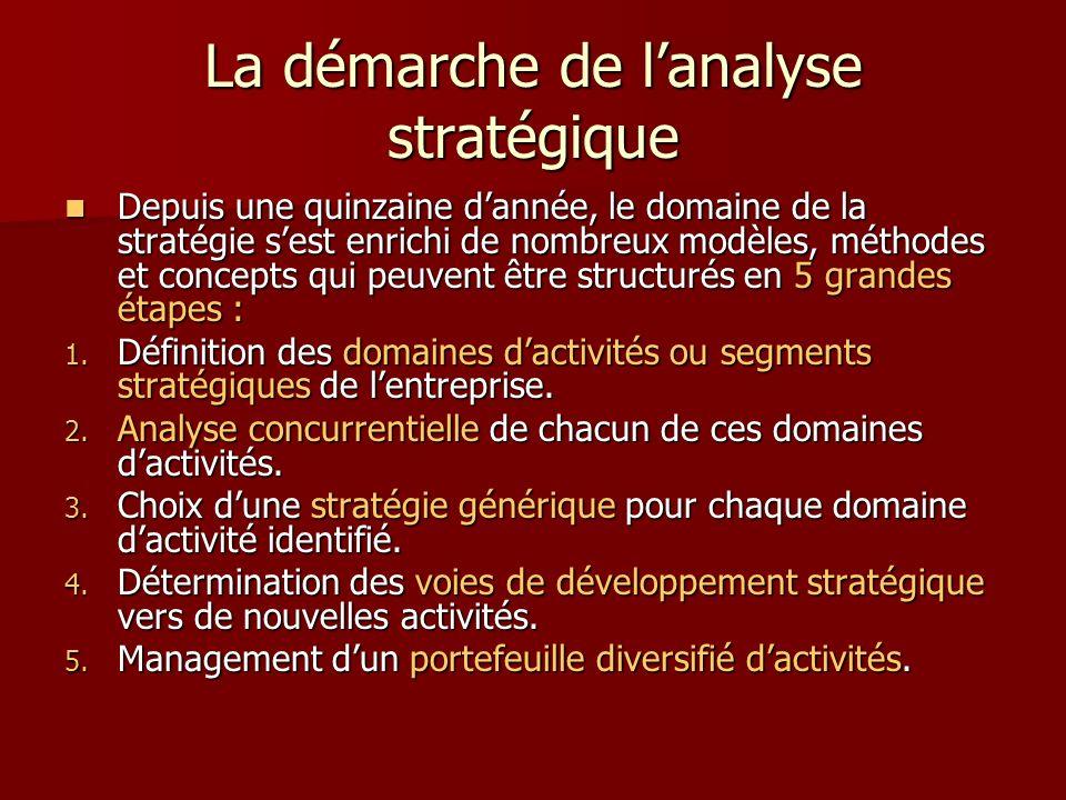 La démarche de lanalyse stratégique Depuis une quinzaine dannée, le domaine de la stratégie sest enrichi de nombreux modèles, méthodes et concepts qui