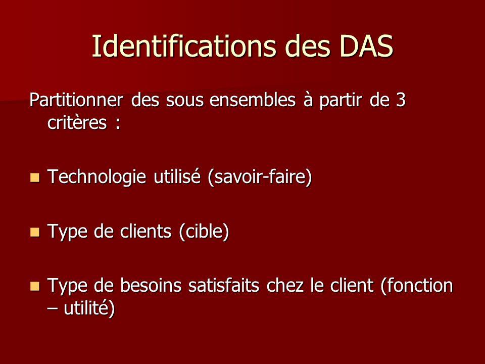 Identifications des DAS Partitionner des sous ensembles à partir de 3 critères : Technologie utilisé (savoir-faire) Technologie utilisé (savoir-faire)