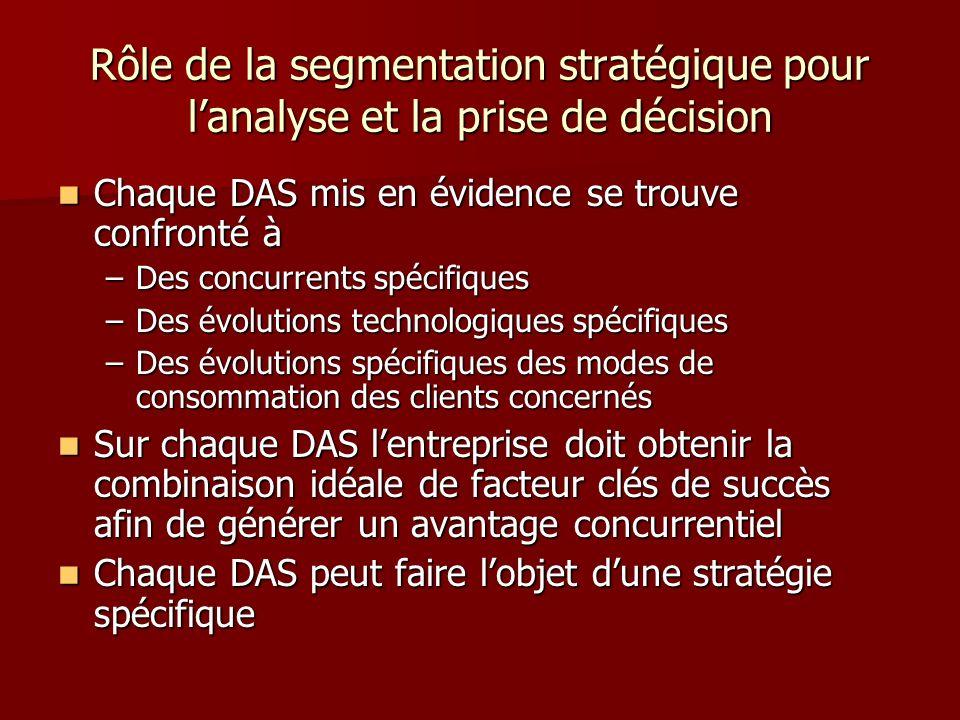 Rôle de la segmentation stratégique pour lanalyse et la prise de décision Chaque DAS mis en évidence se trouve confronté à Chaque DAS mis en évidence