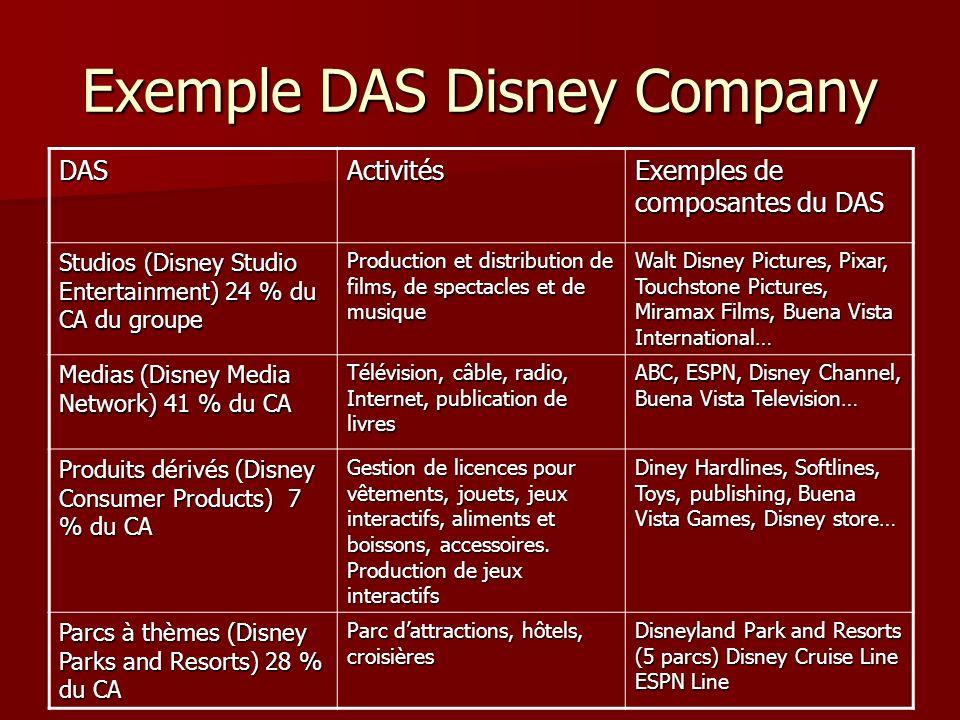Exemple DAS Disney Company DASActivités Exemples de composantes du DAS Studios (Disney Studio Entertainment) 24 % du CA du groupe Production et distri
