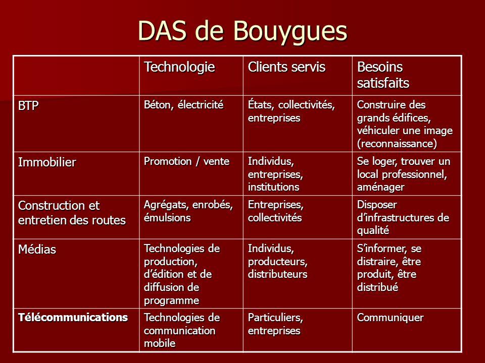 DAS de Bouygues Technologie Clients servis Besoins satisfaits BTP Béton, électricité États, collectivités, entreprises Construire des grands édifices,