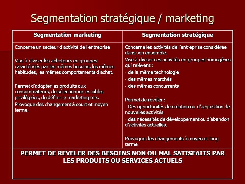 Segmentation stratégique / marketing Segmentation marketing Segmentation stratégique Concerne un secteur dactivité de lentreprise Vise à diviser les a