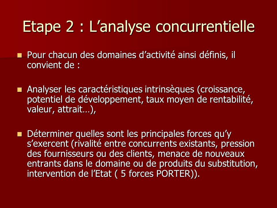 Etape 2 : Lanalyse concurrentielle Pour chacun des domaines dactivité ainsi définis, il convient de : Pour chacun des domaines dactivité ainsi définis