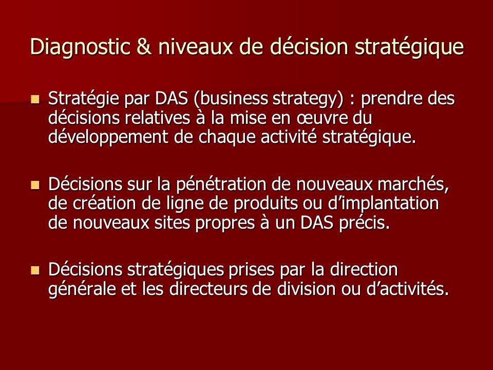 Diagnostic & niveaux de décision stratégique Stratégie fonctionnelle : spécifique à une fonction (marketing, production, distribution, R & D…) Stratégie fonctionnelle : spécifique à une fonction (marketing, production, distribution, R & D…) Assurer la mise en œuvre des stratégies globales et par DAS.