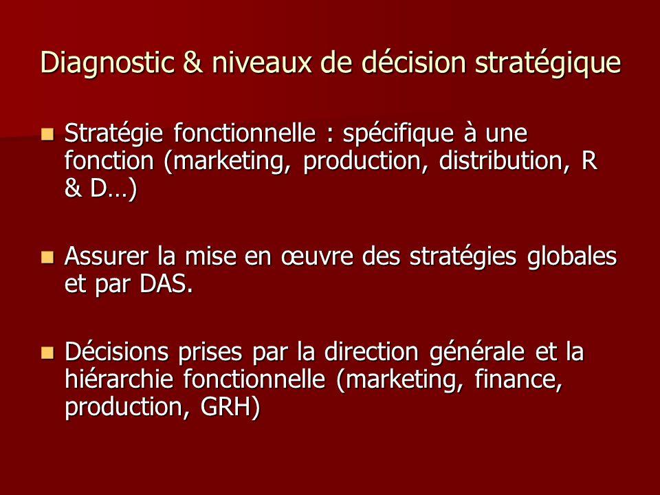 Diagnostic & niveaux de décision stratégique Stratégie fonctionnelle : spécifique à une fonction (marketing, production, distribution, R & D…) Stratég