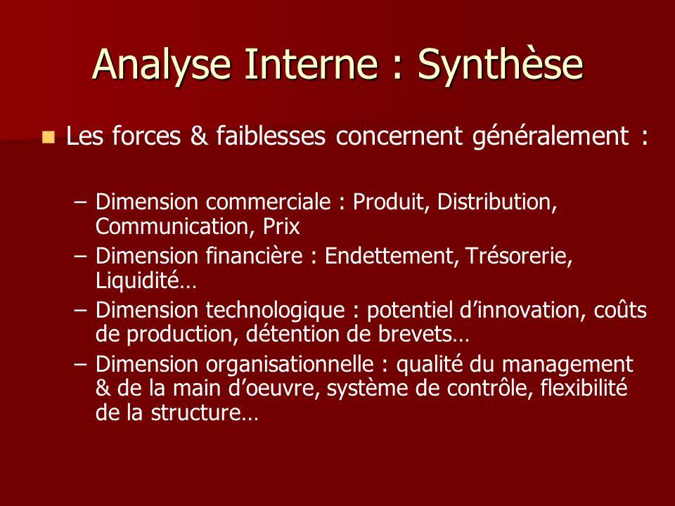 Analyse Interne : Synthèse Les forces & faiblesses concernent généralement : – –Dimension commerciale : Produit, Distribution, Communication, Prix – –