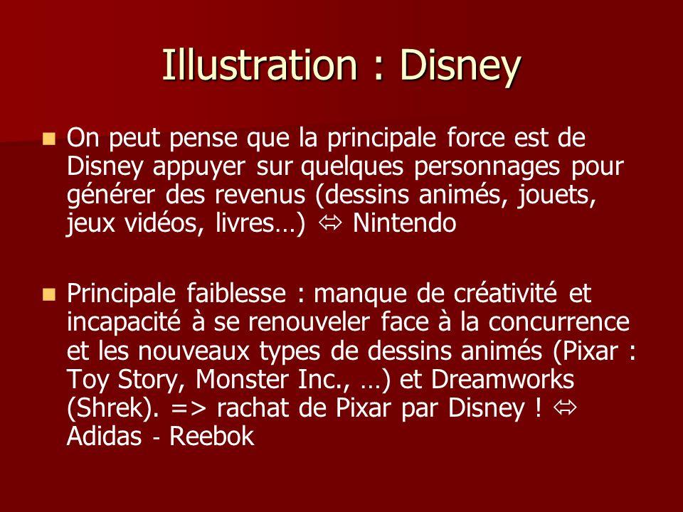 Illustration : Disney On peut pense que la principale force est de Disney appuyer sur quelques personnages pour générer des revenus (dessins animés, j