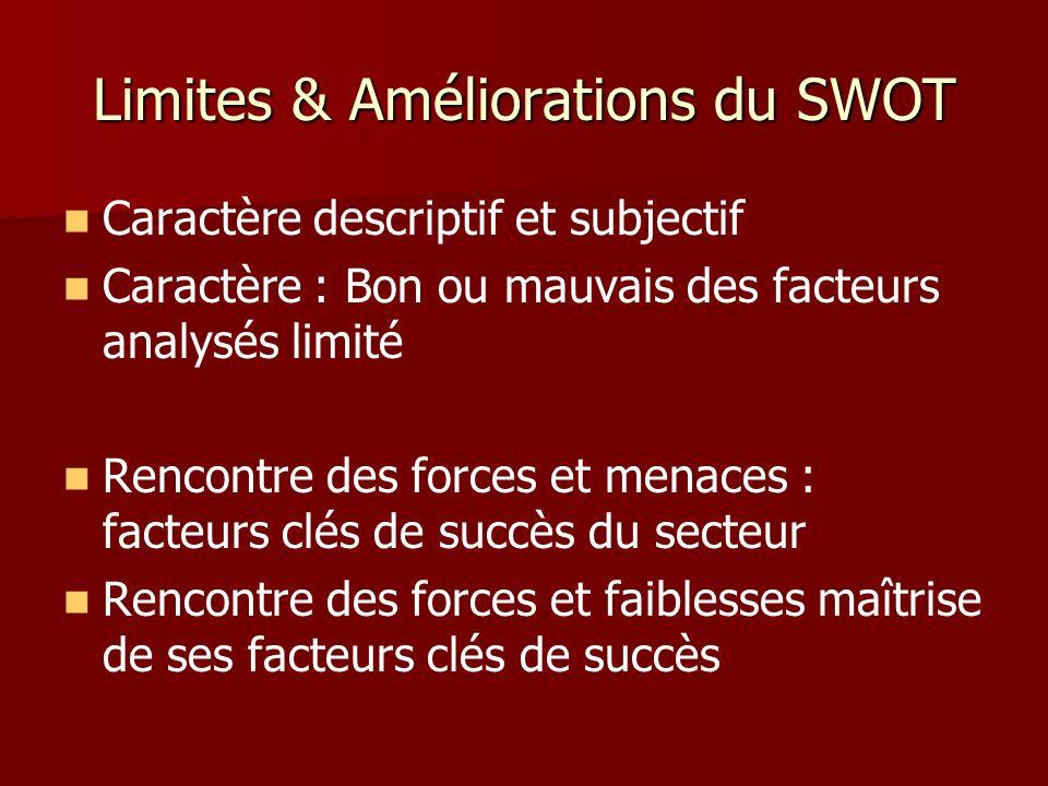 Limites & Améliorations du SWOT Caractère descriptif et subjectif Caractère : Bon ou mauvais des facteurs analysés limité Rencontre des forces et mena