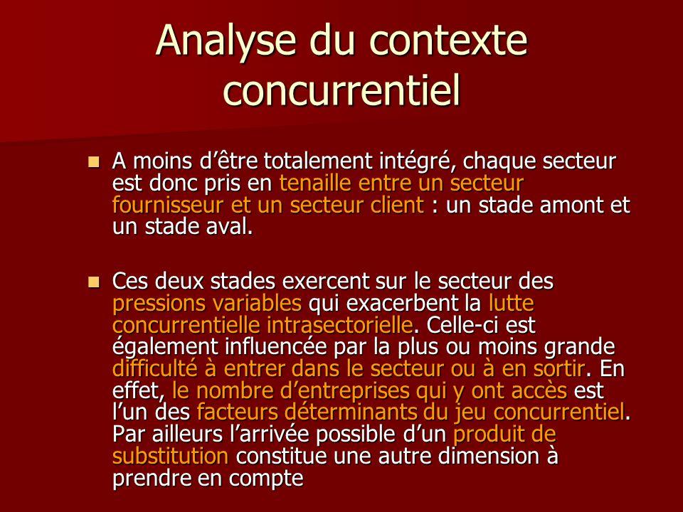 Analyse du contexte concurrentiel A moins dêtre totalement intégré, chaque secteur est donc pris en tenaille entre un secteur fournisseur et un secteu