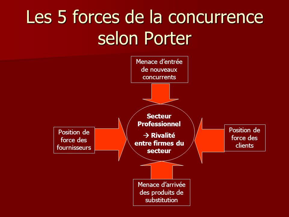 Les 5 forces de la concurrence selon Porter Secteur Professionnel Rivalité entre firmes du secteur Position de force des fournisseurs Position de forc