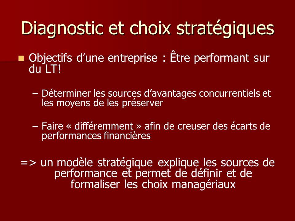 Diagnostic et choix stratégiques Objectifs dune entreprise : Être performant sur du LT! – –Déterminer les sources davantages concurrentiels et les moy