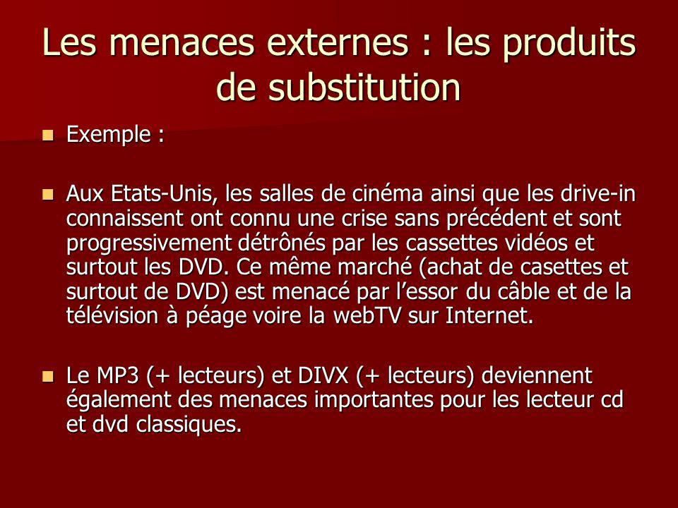 Les menaces externes : les produits de substitution Exemple : Exemple : Aux Etats-Unis, les salles de cinéma ainsi que les drive-in connaissent ont co