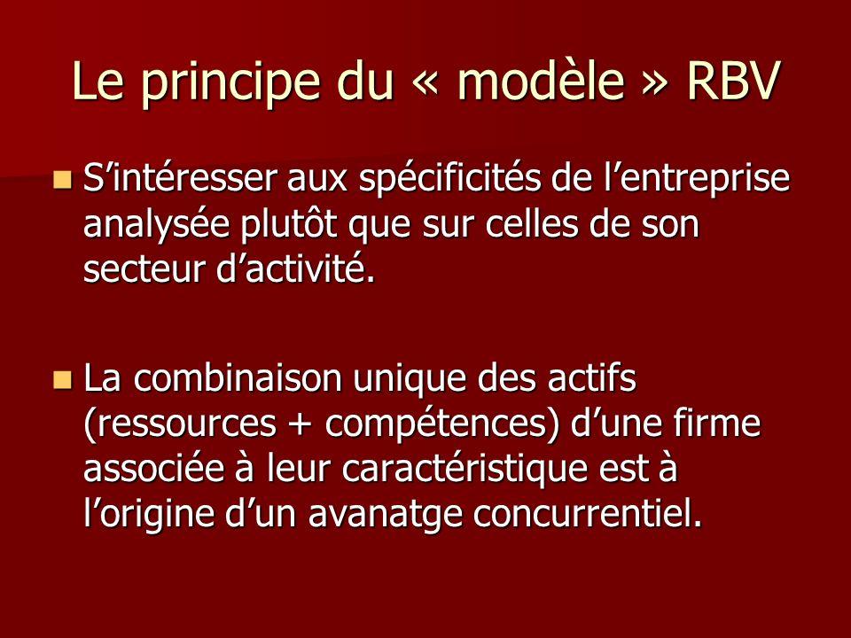 Le principe du « modèle » RBV Sintéresser aux spécificités de lentreprise analysée plutôt que sur celles de son secteur dactivité. Sintéresser aux spé