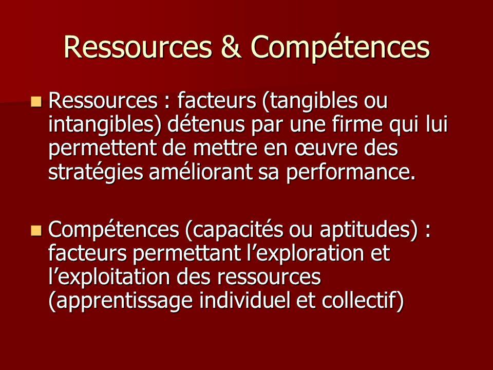 Ressources & Compétences Ressources : facteurs (tangibles ou intangibles) détenus par une firme qui lui permettent de mettre en œuvre des stratégies a