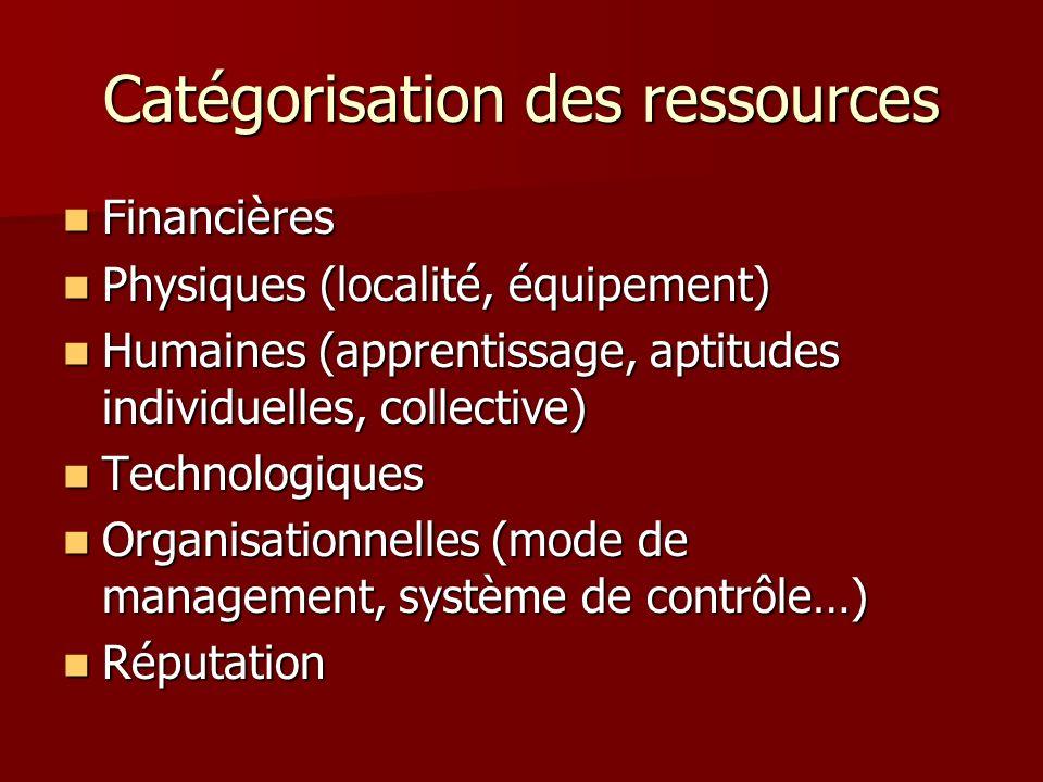 Catégorisation des ressources Financières Financières Physiques (localité, équipement) Physiques (localité, équipement) Humaines (apprentissage, aptit