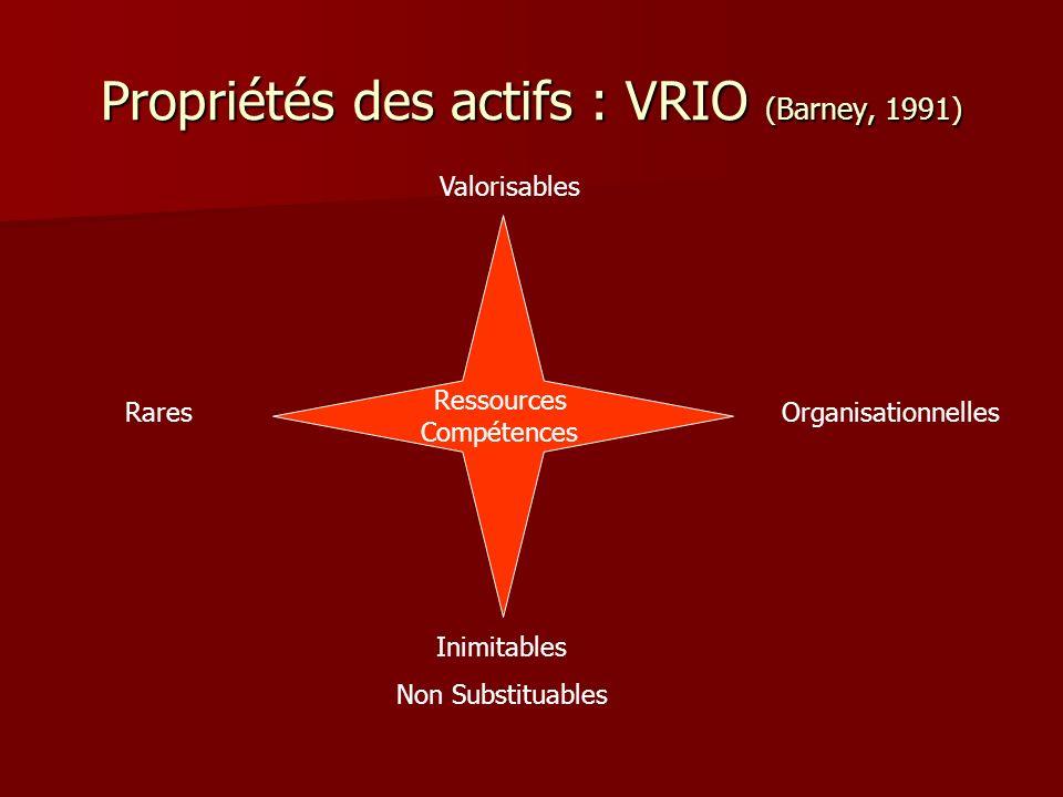 Propriétés des actifs : VRIO (Barney, 1991) Rares Valorisables Organisationnelles Ressources Compétences Inimitables Non Substituables
