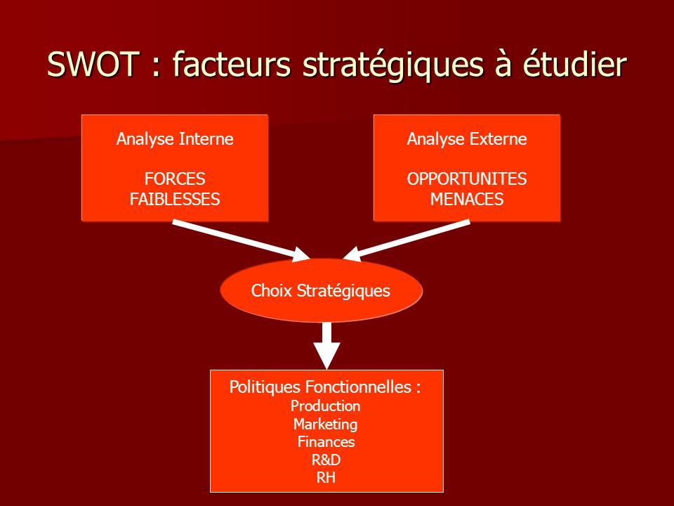 SWOT : facteurs stratégiques à étudier Analyse Interne FORCES FAIBLESSES Analyse Externe OPPORTUNITES MENACES Choix Stratégiques Politiques Fonctionne