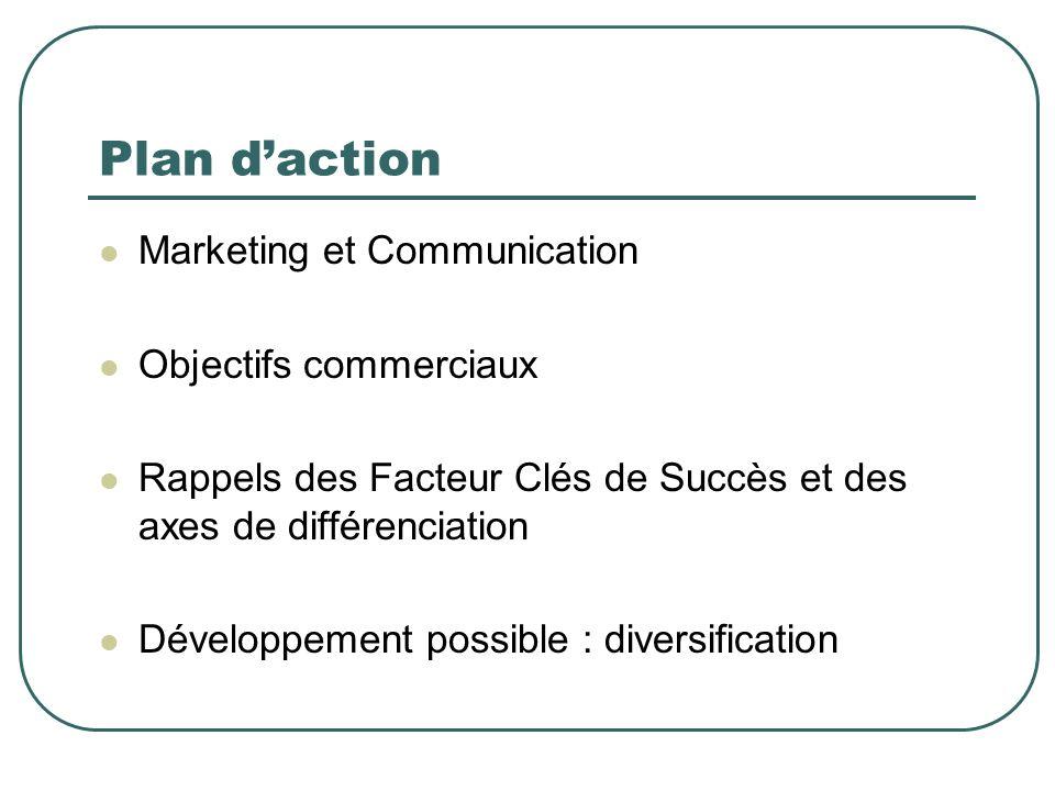 Plan daction Marketing et Communication Objectifs commerciaux Rappels des Facteur Clés de Succès et des axes de différenciation Développement possible