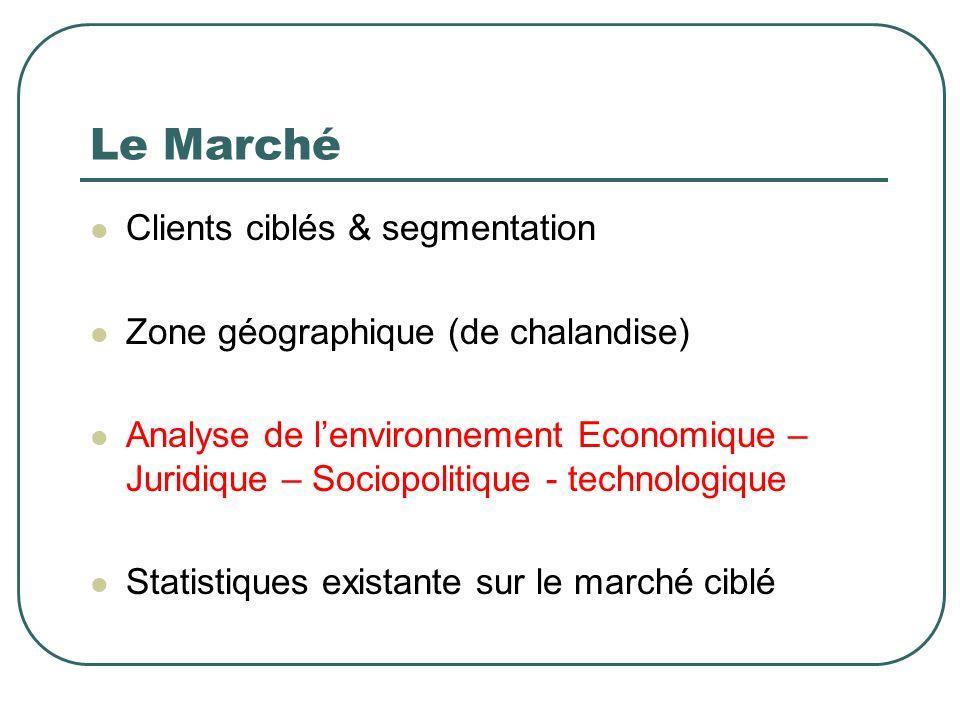 Le Marché Clients ciblés & segmentation Zone géographique (de chalandise) Analyse de lenvironnement Economique – Juridique – Sociopolitique - technolo