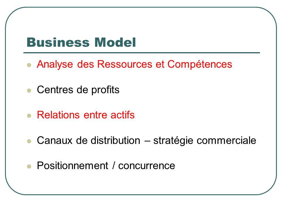 Business Model Analyse des Ressources et Compétences Centres de profits Relations entre actifs Canaux de distribution – stratégie commerciale Position