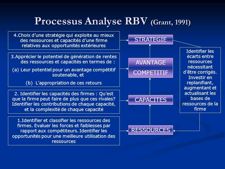 Processus Analyse RBV (Grant, 1991) 4.Choix dune stratégie qui exploite au mieux des ressources et capacités dune firme relatives aux opportunités extérieures 3.Apprécier le potentiel de génération de rentes des ressources et capacités en termes de : (a)Leur potentiel pour un avantage compétitif soutenable, et (b) Lappropriation de ces retours 2.