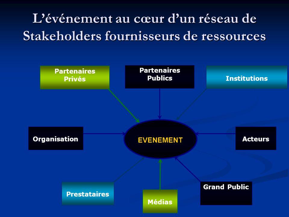 Lévénement au cœur dun réseau de Stakeholders fournisseurs de ressources Partenaires Privés Médias Institutions Prestataires EVENEMENT Partenaires Publics Grand Public ActeursOrganisation
