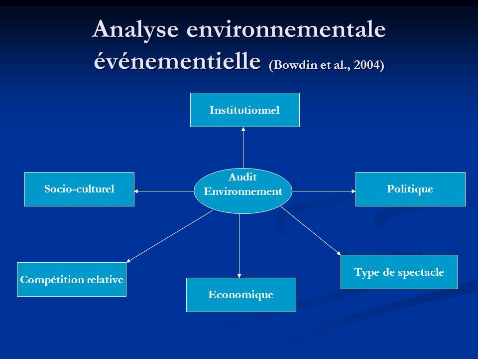 Analyse environnementale événementielle (Bowdin et al., 2004) Audit Environnement Institutionnel Socio-culturel Compétition relative Economique Type de spectacle Politique