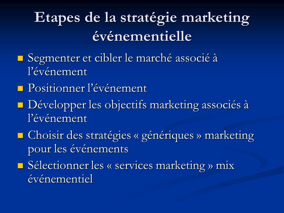 Etapes de la stratégie marketing événementielle Segmenter et cibler le marché associé à lévénement Segmenter et cibler le marché associé à lévénement Positionner lévénement Positionner lévénement Développer les objectifs marketing associés à lévénement Développer les objectifs marketing associés à lévénement Choisir des stratégies « génériques » marketing pour les événements Choisir des stratégies « génériques » marketing pour les événements Sélectionner les « services marketing » mix événementiel Sélectionner les « services marketing » mix événementiel