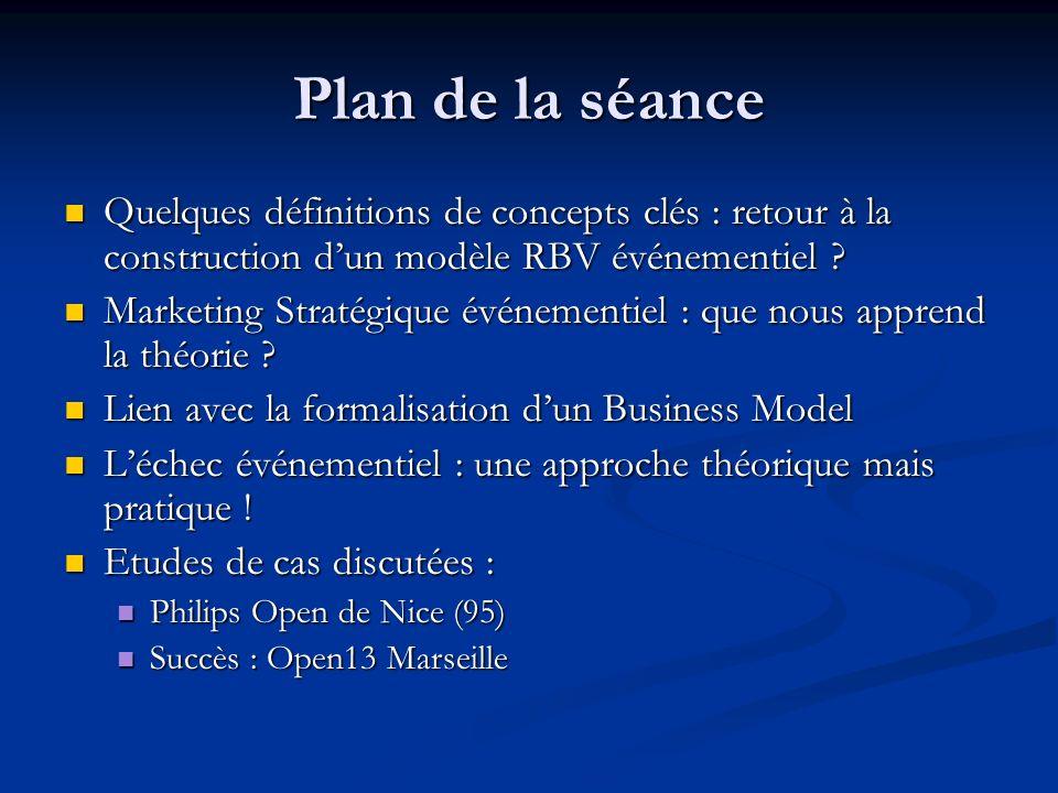 Plan de la séance Quelques définitions de concepts clés : retour à la construction dun modèle RBV événementiel .