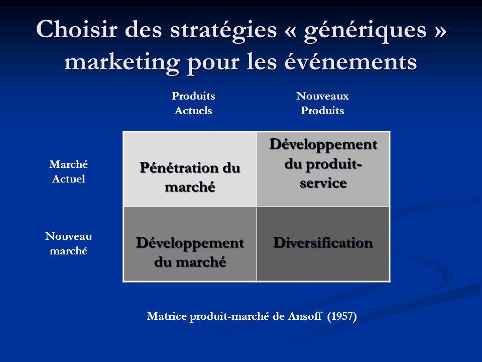 Choisir des stratégies « génériques » marketing pour les événements Pénétration du marché Développement du produit- service Développement du marché Diversification Nouveau marché Marché Actuel Produits Actuels Nouveaux Produits Matrice produit-marché de Ansoff (1957)