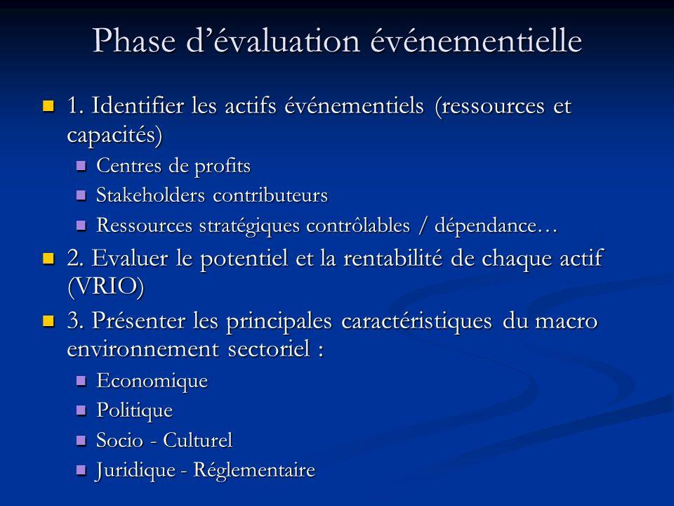 Phase dévaluation événementielle 1. Identifier les actifs événementiels (ressources et capacités) 1. Identifier les actifs événementiels (ressources e