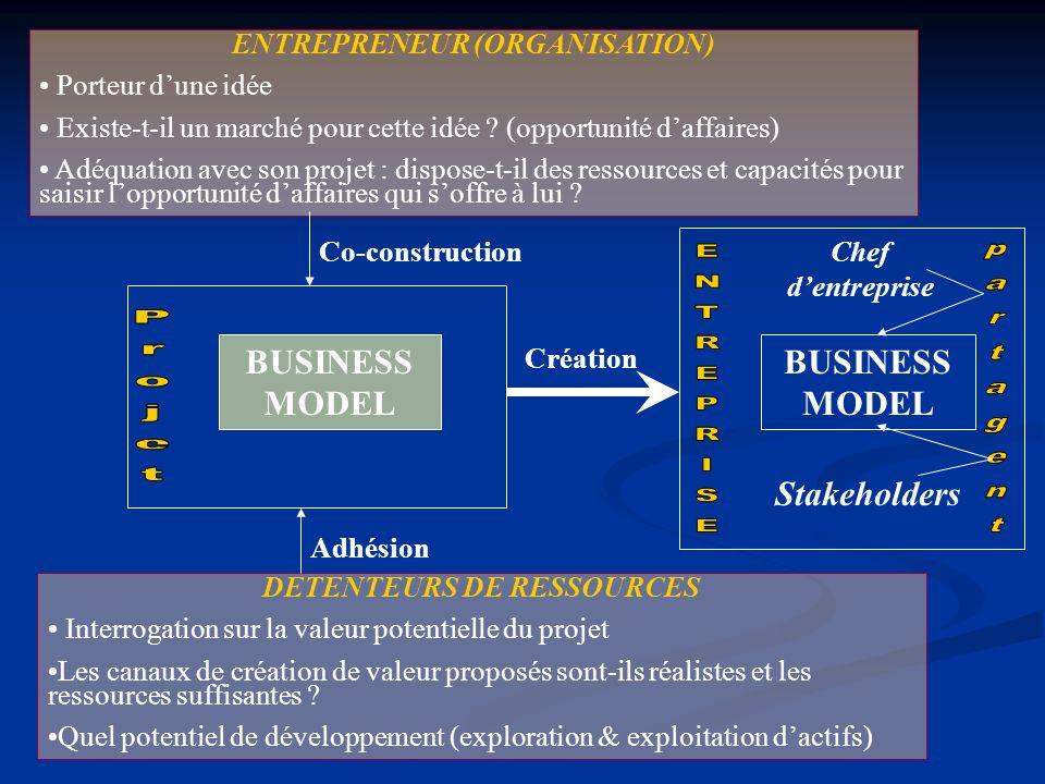 ENTREPRENEUR (ORGANISATION) Porteur dune idée Existe-t-il un marché pour cette idée ? (opportunité daffaires) Adéquation avec son projet : dispose-t-i