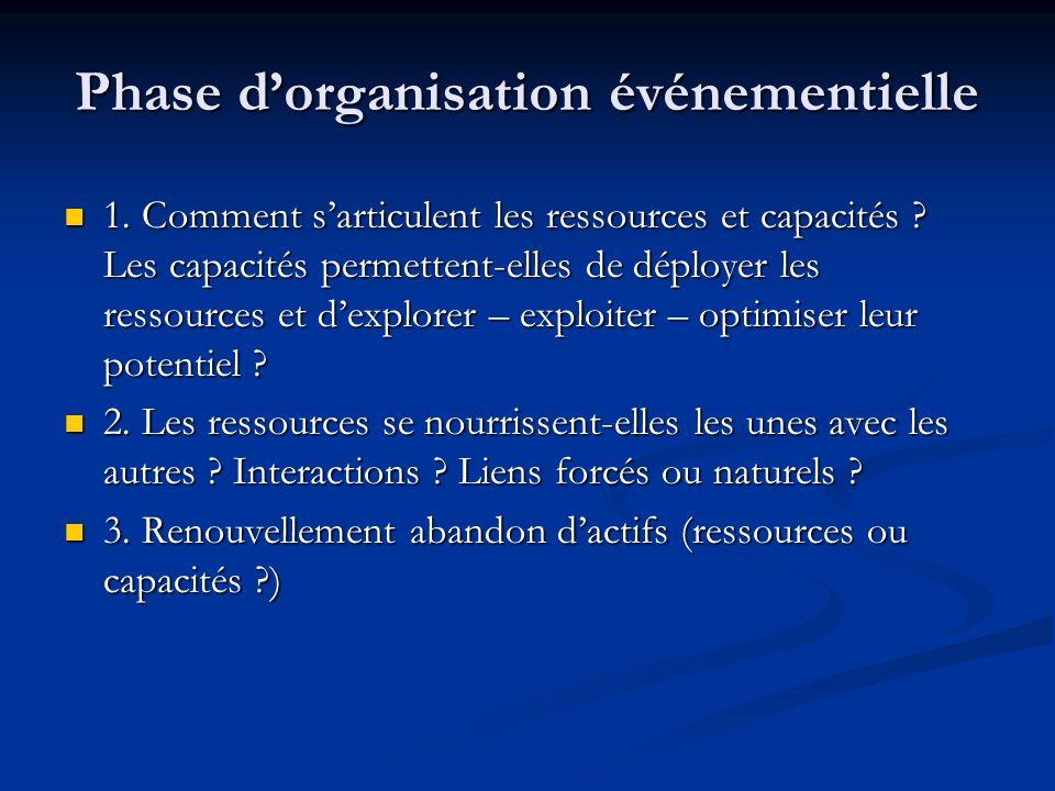 Phase dorganisation événementielle 1.Comment sarticulent les ressources et capacités .