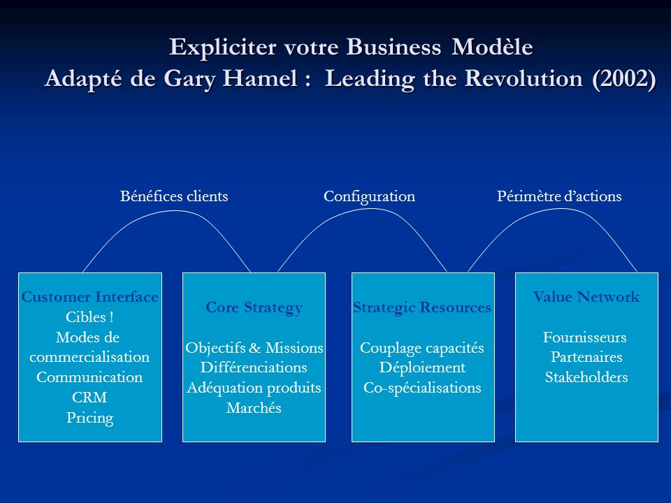 Expliciter votre Business Modèle Adapté de Gary Hamel : Leading the Revolution (2002) Customer Interface Cibles ! Modes de commercialisation Communica