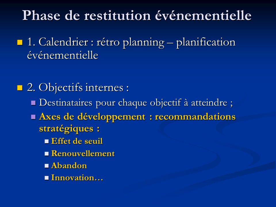 Phase de restitution événementielle 1. Calendrier : rétro planning – planification événementielle 1. Calendrier : rétro planning – planification événe