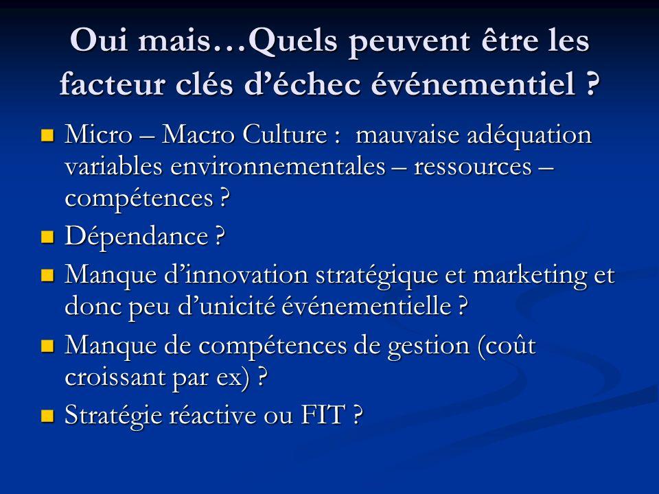 Oui mais…Quels peuvent être les facteur clés déchec événementiel ? Micro – Macro Culture : mauvaise adéquation variables environnementales – ressource