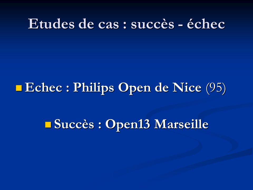 Etudes de cas : succès - échec Echec : Philips Open de Nice (95) Echec : Philips Open de Nice (95) Succès : Open13 Marseille Succès : Open13 Marseille