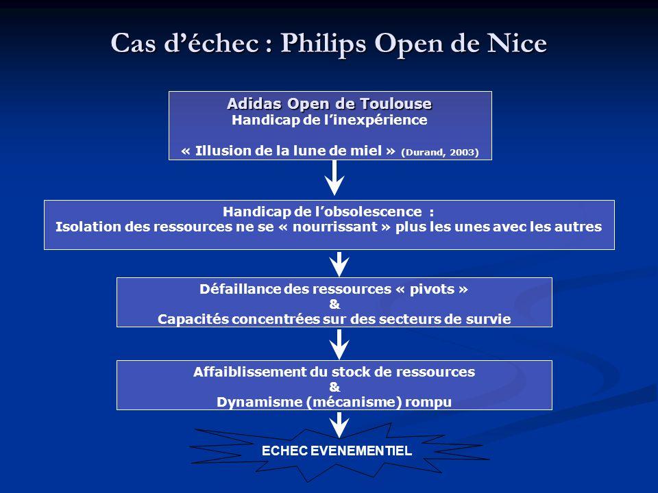 Cas déchec : Philips Open de Nice Adidas Open de Toulouse Handicap de linexpérience « Illusion de la lune de miel » (Durand, 2003) Handicap de lobsolescence : Isolation des ressources ne se « nourrissant » plus les unes avec les autres Défaillance des ressources « pivots » & Capacités concentrées sur des secteurs de survie Affaiblissement du stock de ressources & Dynamisme (mécanisme) rompu ECHEC EVENEMENTIEL