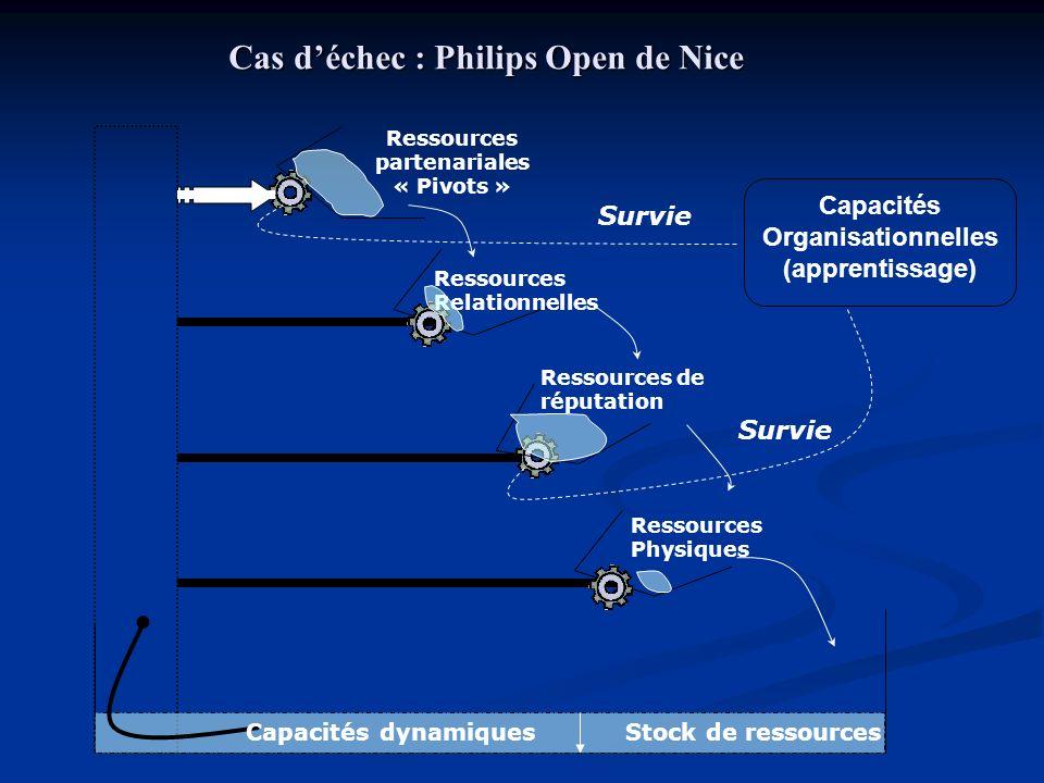 Capacités Organisationnelles (apprentissage) Ressources partenariales « Pivots » Ressources Relationnelles Ressources de réputation Ressources Physiques Survie Stock de ressourcesCapacités dynamiques Cas déchec : Philips Open de Nice