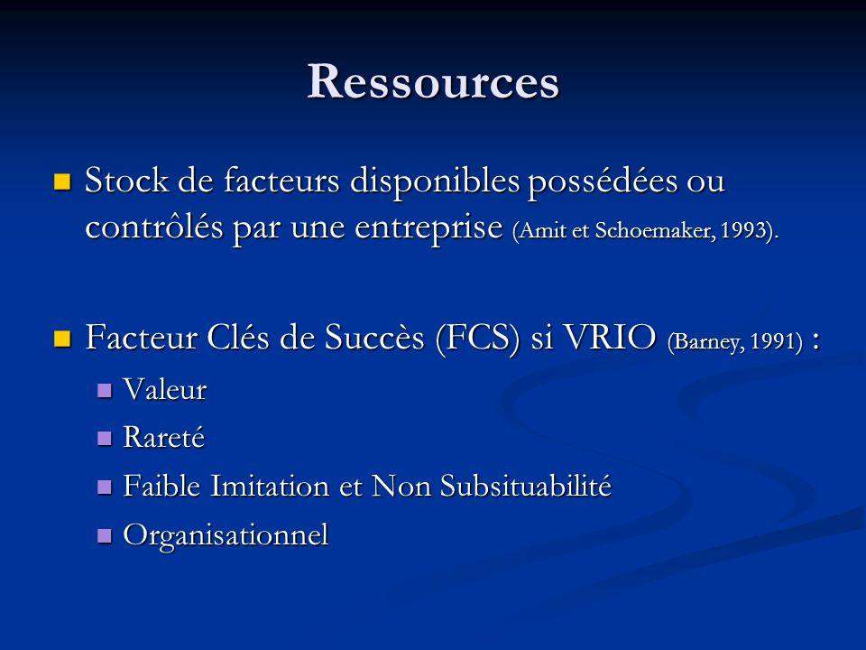 Ressources Stock de facteurs disponibles possédées ou contrôlés par une entreprise (Amit et Schoemaker, 1993). Stock de facteurs disponibles possédées
