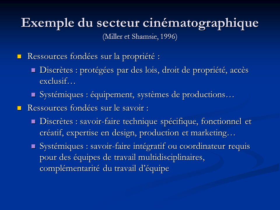 Exemple du secteur cinématographique (Miller et Shamsie, 1996) Ressources fondées sur la propriété : Ressources fondées sur la propriété : Discrètes :