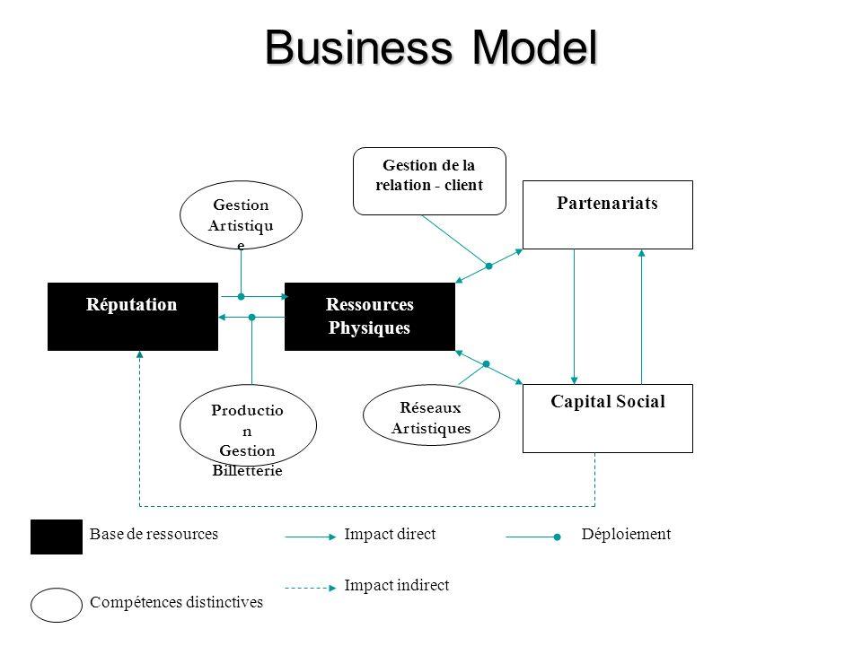 Business Model RéputationRessources Physiques Partenariats Capital Social Productio n Gestion Billetterie Gestion de la relation - client Base de ressources Impact indirect Impact directDéploiement Compétences distinctives Gestion Artistiqu e Réseaux Artistiques