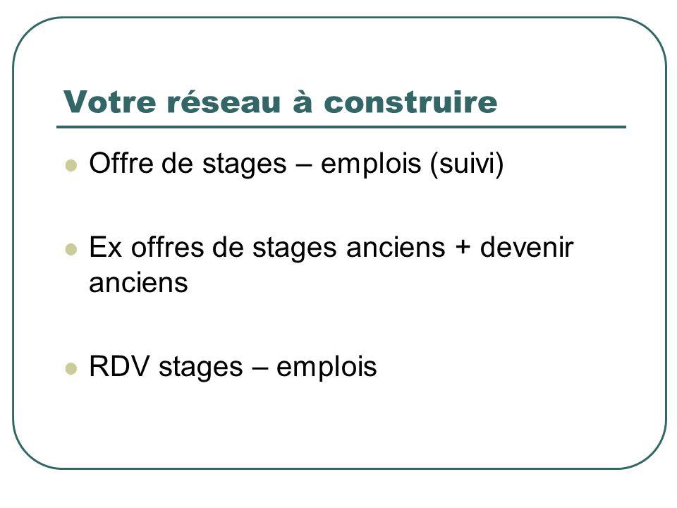 Votre réseau à construire Offre de stages – emplois (suivi) Ex offres de stages anciens + devenir anciens RDV stages – emplois