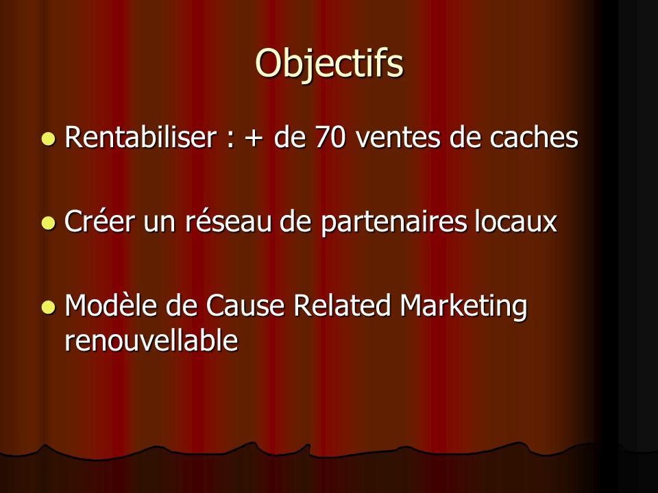 Objectifs Rentabiliser : + de 70 ventes de caches Rentabiliser : + de 70 ventes de caches Créer un réseau de partenaires locaux Créer un réseau de partenaires locaux Modèle de Cause Related Marketing renouvellable Modèle de Cause Related Marketing renouvellable