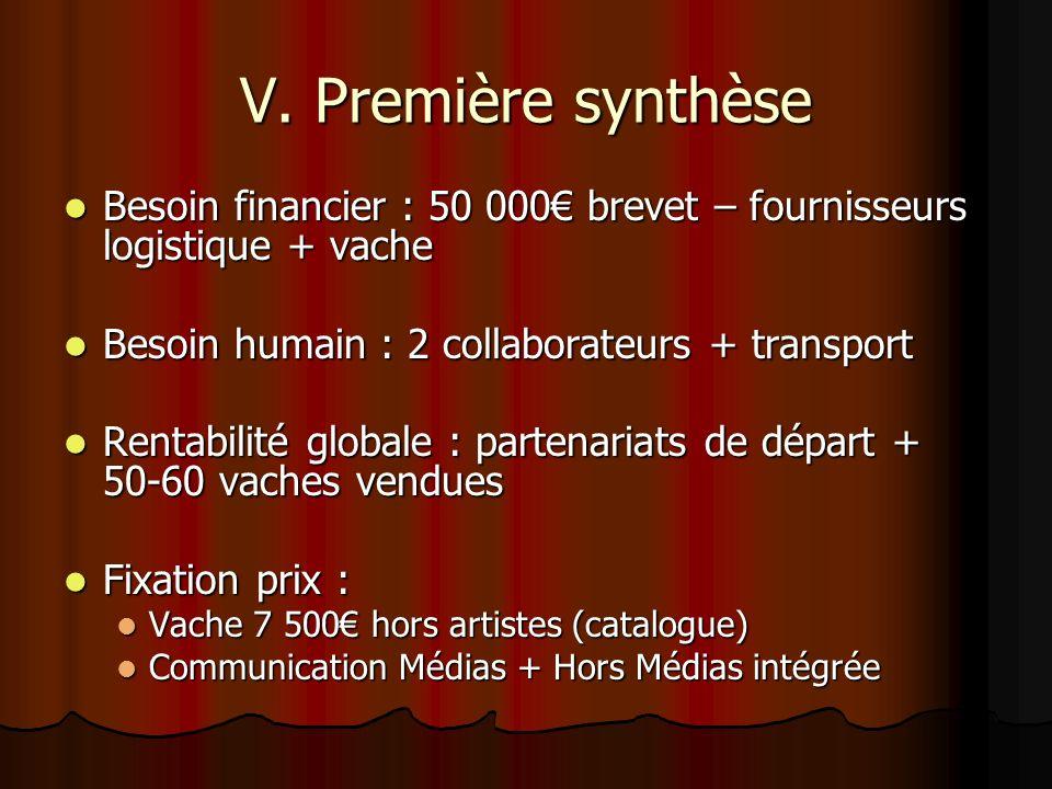V. Première synthèse Besoin financier : 50 000 brevet – fournisseurs logistique + vache Besoin financier : 50 000 brevet – fournisseurs logistique + v